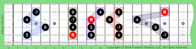 9sus Dominant on Guitar